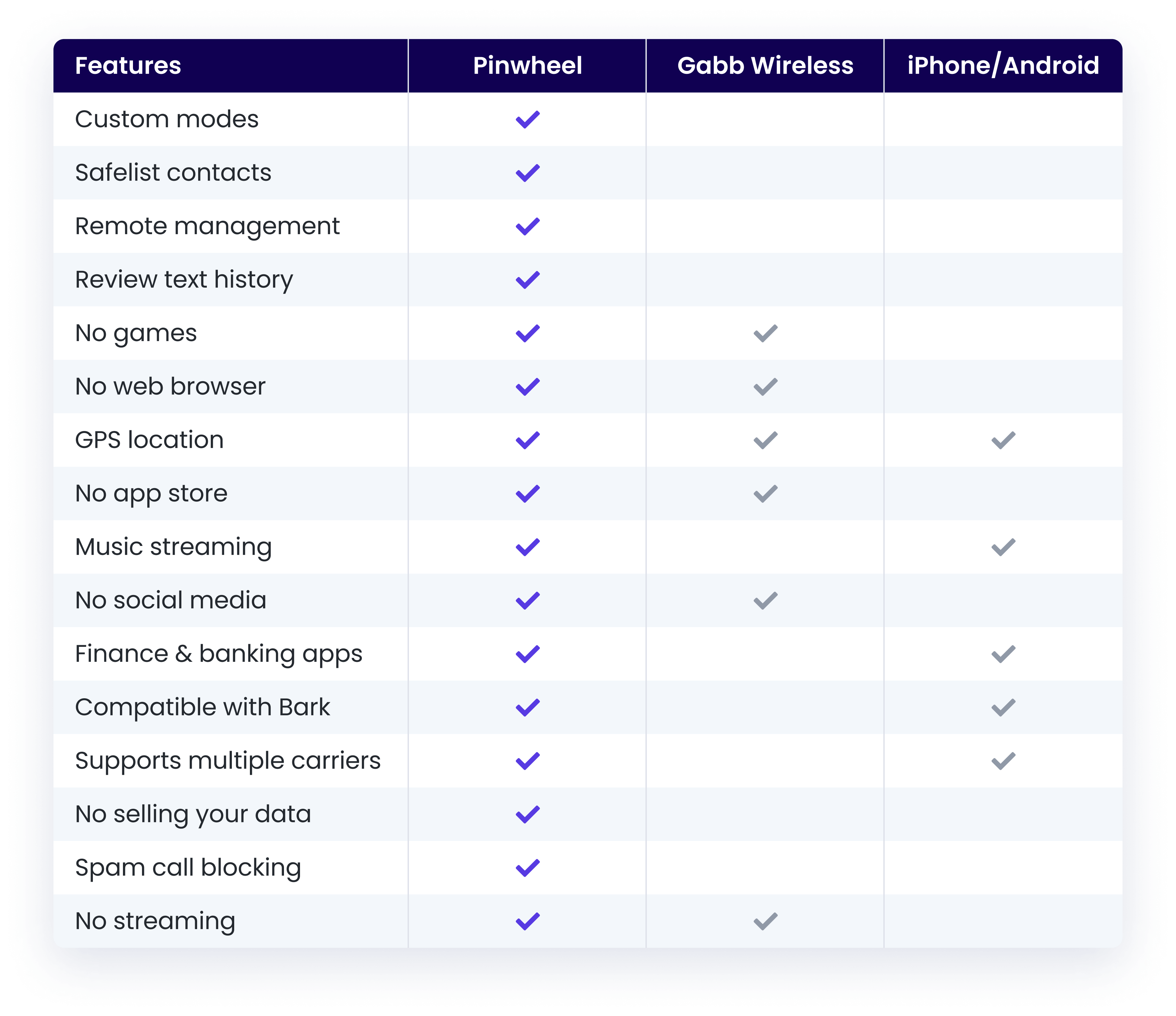 Table Comparing Pinwheel, Bark, and iphone/android parent controls
